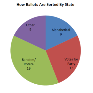 Ballot Sorting By State